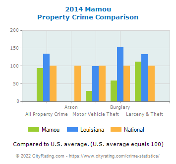 Mamou Property Crime vs. State and National Comparison