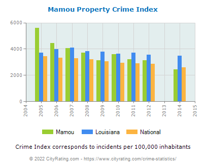 Mamou Property Crime vs. State and National Per Capita