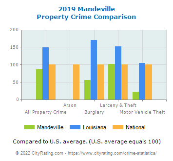 Mandeville Property Crime vs. State and National Comparison