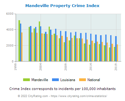 Mandeville Property Crime vs. State and National Per Capita