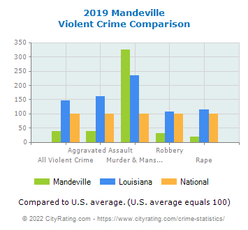 Mandeville Violent Crime vs. State and National Comparison