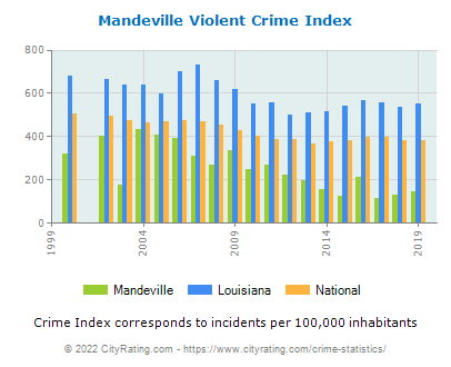 Mandeville Violent Crime vs. State and National Per Capita