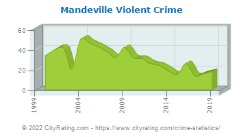 Mandeville Violent Crime