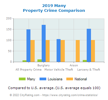 Many Property Crime vs. State and National Comparison