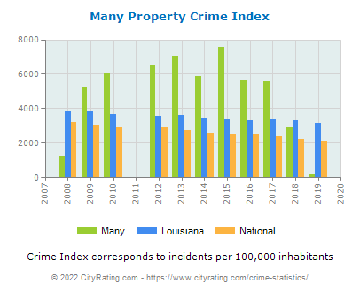 Many Property Crime vs. State and National Per Capita
