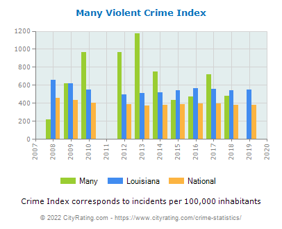 Many Violent Crime vs. State and National Per Capita