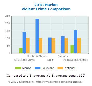 Marion Violent Crime vs. State and National Comparison