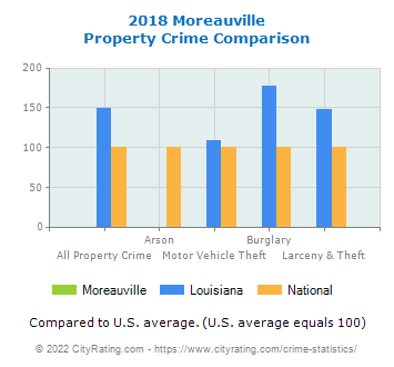 Moreauville Property Crime vs. State and National Comparison