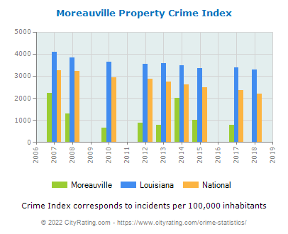 Moreauville Property Crime vs. State and National Per Capita