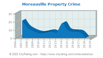 Moreauville Property Crime