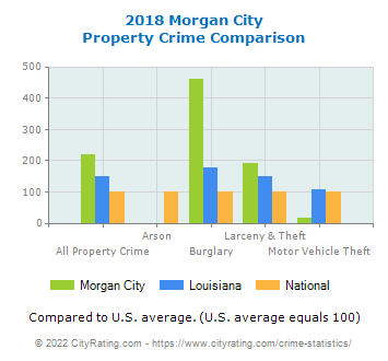 Morgan City Property Crime vs. State and National Comparison