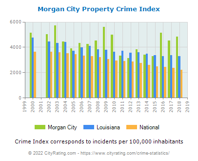 Morgan City Property Crime vs. State and National Per Capita