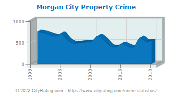 Morgan City Property Crime
