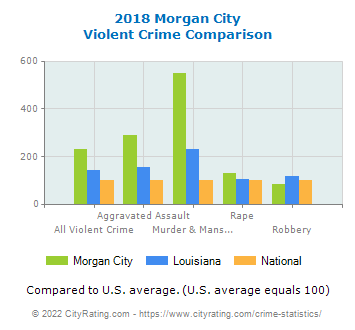 Morgan City Violent Crime vs. State and National Comparison