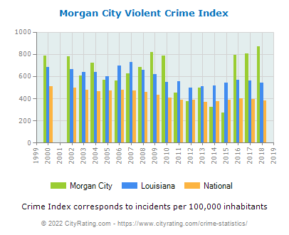 Morgan City Violent Crime vs. State and National Per Capita