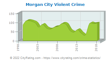 Morgan City Violent Crime