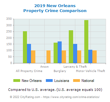 New Orleans Property Crime vs. State and National Comparison