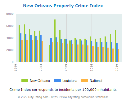 New Orleans Property Crime vs. State and National Per Capita