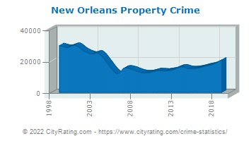 New Orleans Property Crime