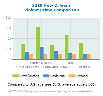 New Orleans Violent Crime vs. State and National Comparison