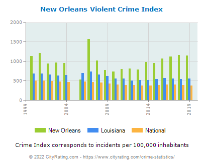 New Orleans Violent Crime vs. State and National Per Capita