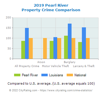 Pearl River Property Crime vs. State and National Comparison