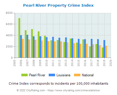 Pearl River Property Crime vs. State and National Per Capita
