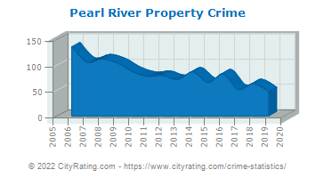 Pearl River Property Crime