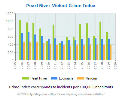 Pearl River Violent Crime vs. State and National Per Capita