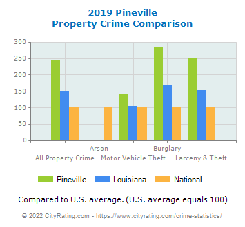 Pineville Property Crime vs. State and National Comparison