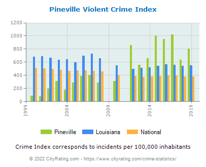 Pineville Violent Crime vs. State and National Per Capita