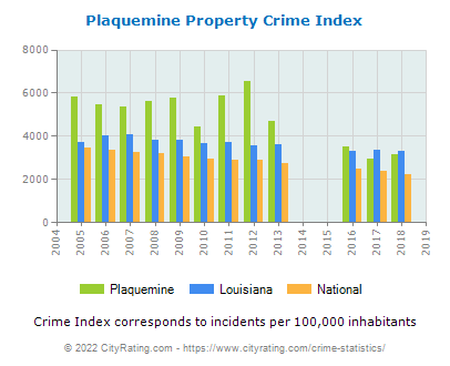 Plaquemine Property Crime vs. State and National Per Capita