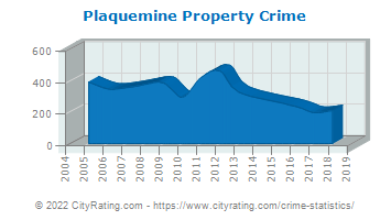 Plaquemine Property Crime