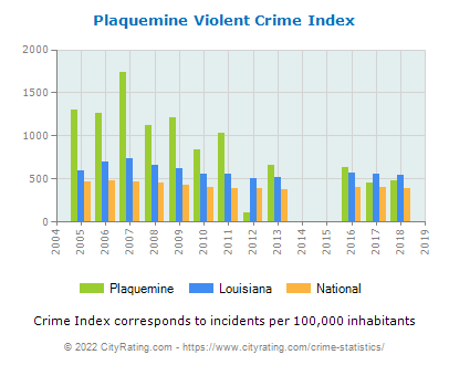 Plaquemine Violent Crime vs. State and National Per Capita