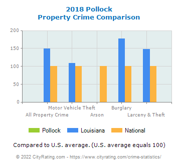 Pollock Property Crime vs. State and National Comparison