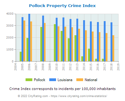 Pollock Property Crime vs. State and National Per Capita