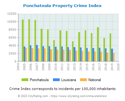 Ponchatoula Property Crime vs. State and National Per Capita