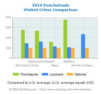 Ponchatoula Violent Crime vs. State and National Comparison