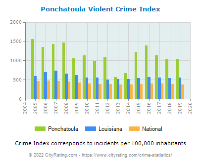 Ponchatoula Violent Crime vs. State and National Per Capita