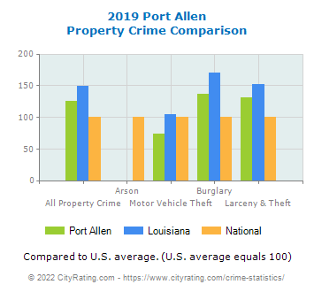 Port Allen Property Crime vs. State and National Comparison