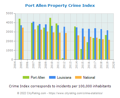 Port Allen Property Crime vs. State and National Per Capita