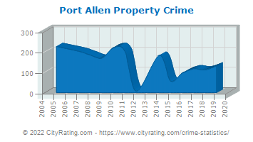 Port Allen Property Crime