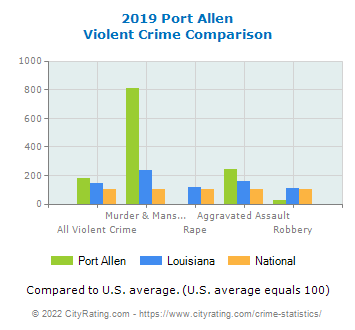 Port Allen Violent Crime vs. State and National Comparison