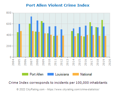 Port Allen Violent Crime vs. State and National Per Capita