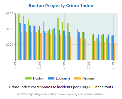 Ruston Property Crime vs. State and National Per Capita