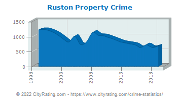 Ruston Property Crime
