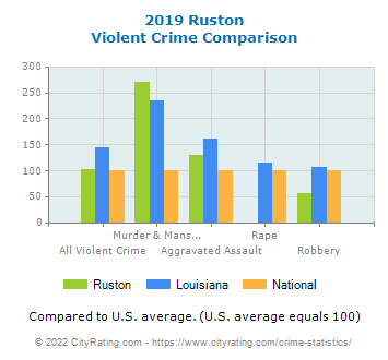 Ruston Violent Crime vs. State and National Comparison