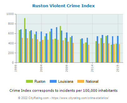 Ruston Violent Crime vs. State and National Per Capita