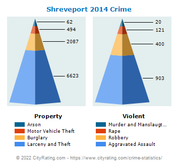 Shreveport Crime 2014