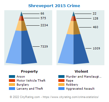 Shreveport Crime 2015